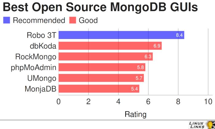 Best Free Open Source MongoDB GUIs