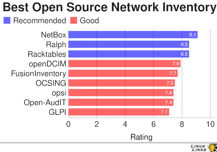 Best Free and Open Source Network Inventory