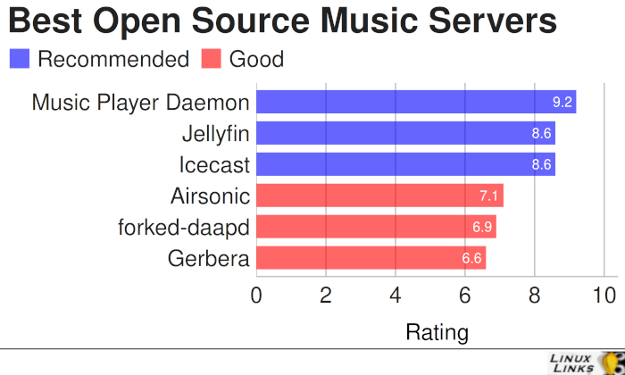 Best Free and Open Source Music Servers