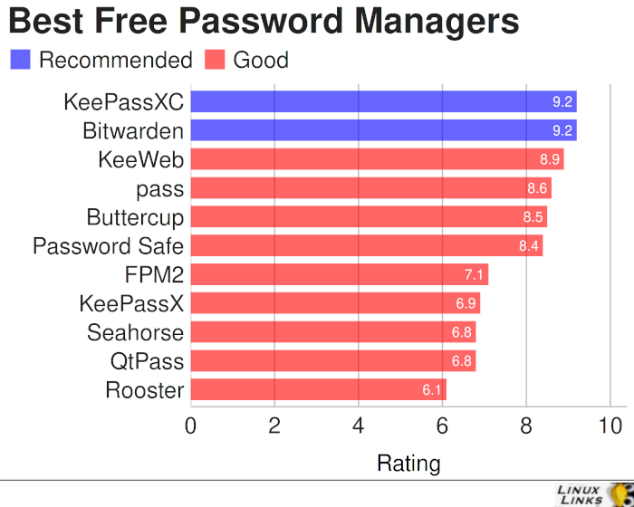 Best Free and Open Source Password Managers