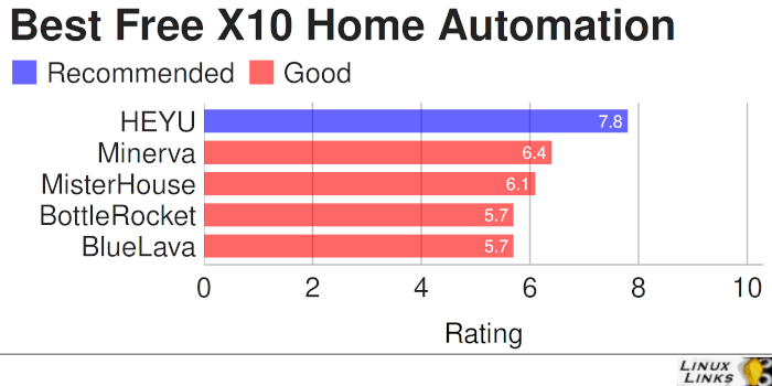 Best Free and Open Source - X10 Home Automation