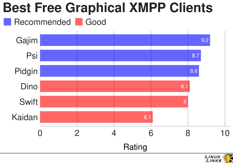 Best Free Open Source Graphical XMPP Clients