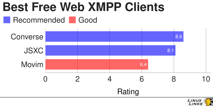 Best Free Open Source Web Based XMPP Clients