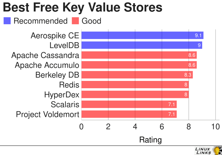 Best Free Open Source Key Value Stores Big Data