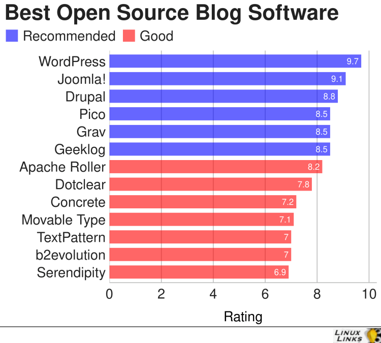 Best Free and Open Source Blog Software