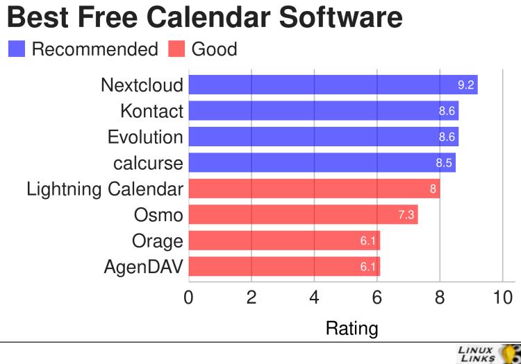 Best Free and Open Source Calendar Software