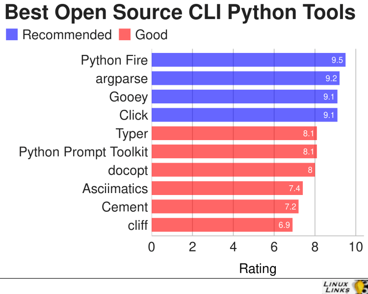 Best Free and Open Source Command Line Development Python Tools
