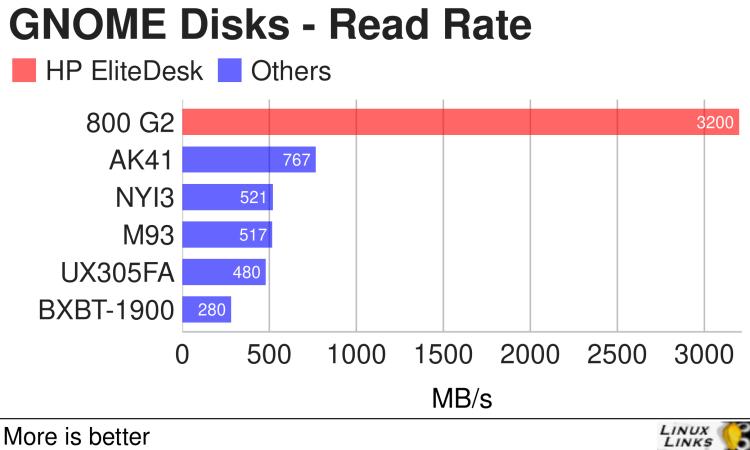 HP EliteDesk 800 G2 - GNOME Disks