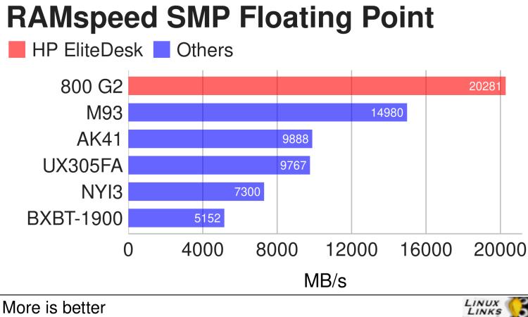 HP EliteDesk 800 G2 - RAMspeed SMP Floating Point