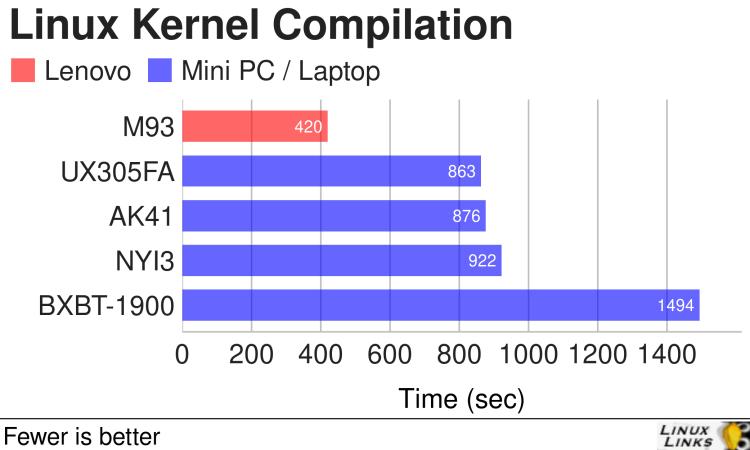 Lenovo M93 Linux Kernel Compilation
