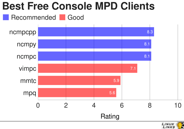 Best Free and Open Source MPD Clients