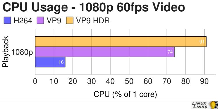 H EliteDesk 800 G2 - Video 1080p