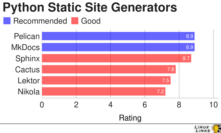 Best Free and Open Source Python Static Site Generators