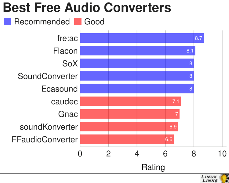 Best Free and Open Source Audio Converters