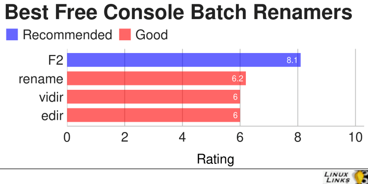 Best Free and Open Source Console Batch Renamers