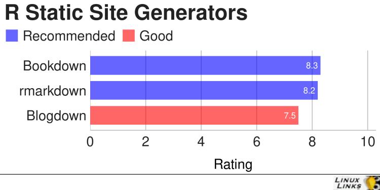 R Static Site Generators