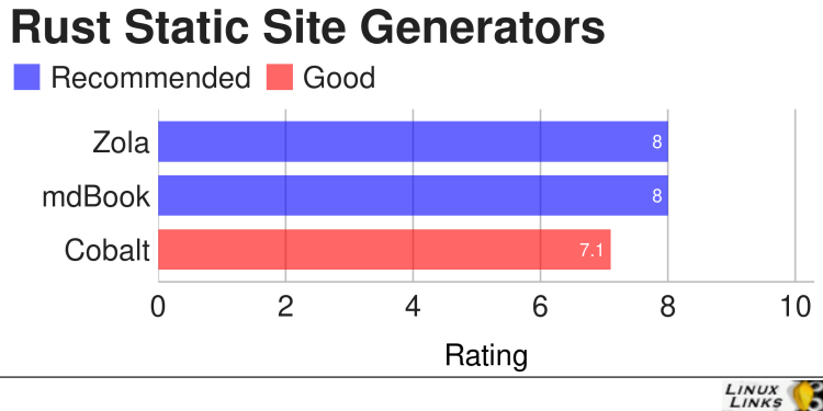Best Free and Open Source Rust Static Site Generators