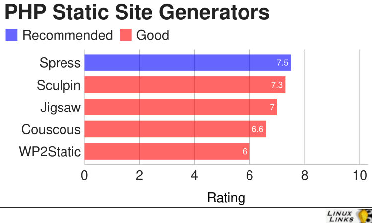 Best Free and Open Source PHP Static Site Generators