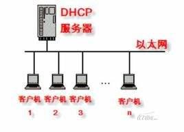 Linux下安裝DHCP服務器步驟 | 《Linux就該這么學》