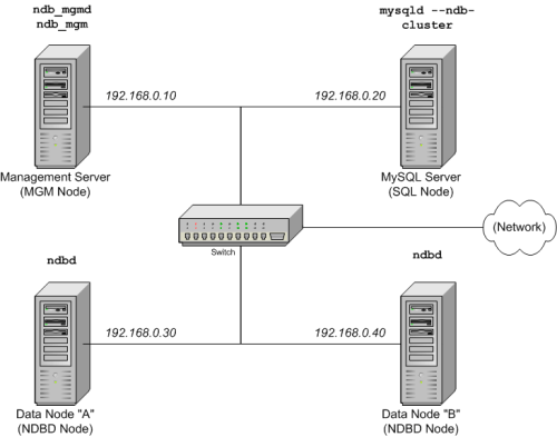 MySQL 5.1 Database Reference Guide :: 16.3 Simple Multi
