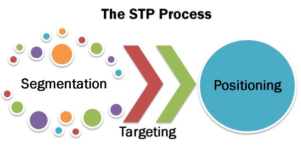 行銷STP幫你找到真正的精準客戶2-林瑋網路行銷策略站