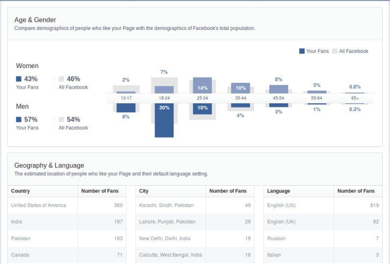 new facebook page insights 5