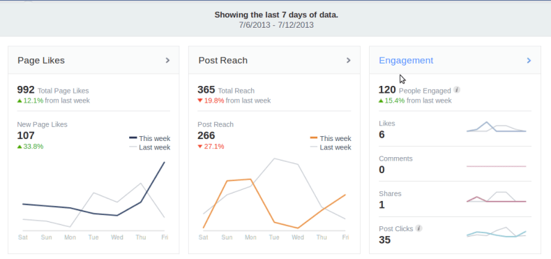 69 Facebook Statistics For 2019 That Marketers Need to
