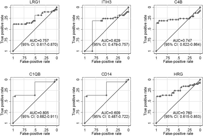 Novel protein biomarkers associated with coronary artery
