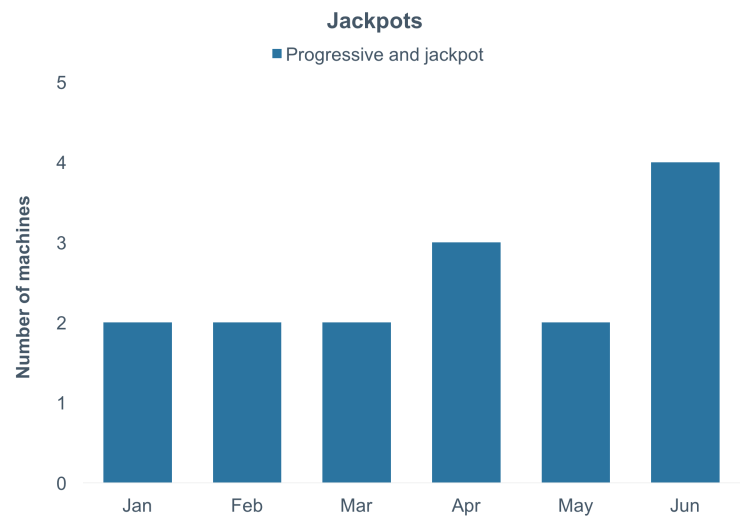 Jackpots Trends July 2017 Slots Design Reports