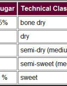 Residual sugar classification chart also wine dry or not too rh liquidpartyworks