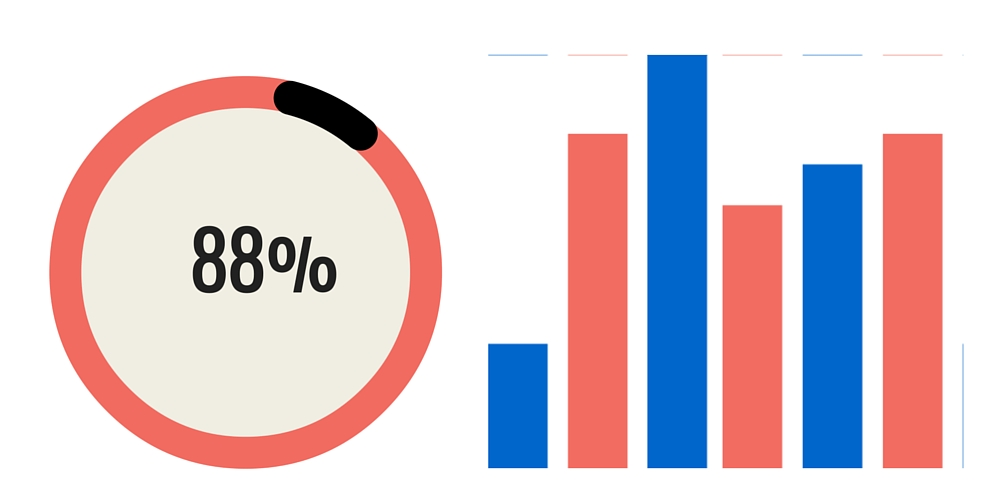 pie chart showing 88% and multi-colored bar chart