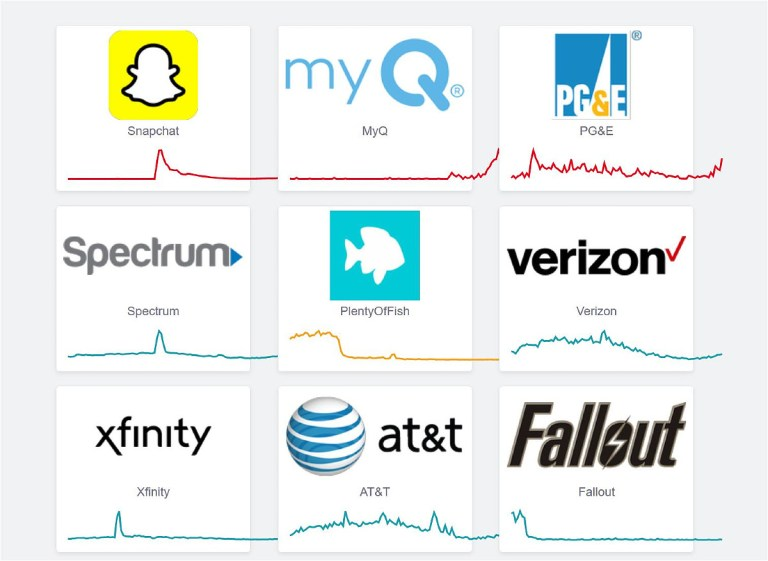 Grid of nine squares showing logos and line graphs of major corporations and online services, line graphs indicating online status.