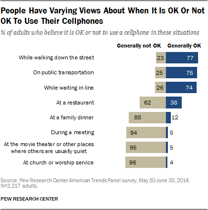 People have varying views on when it's ok and not ok to use their cellphones