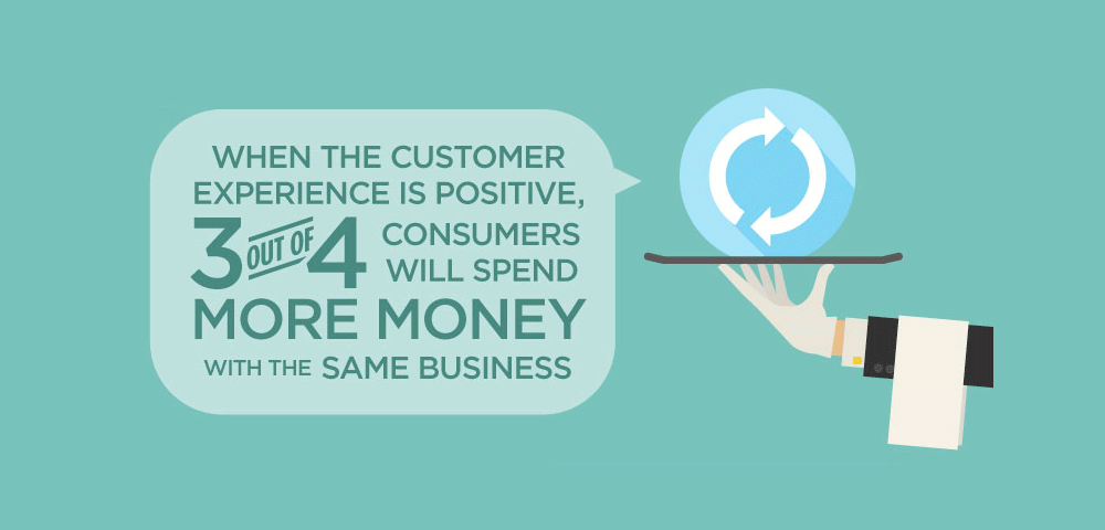 When customer service is positive, three out of four consumers will spend more money with the same business