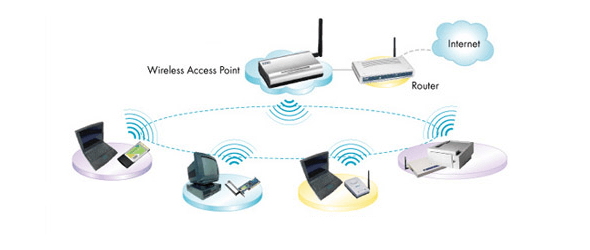 Wireless ad hoc network with mobile devices and laptops