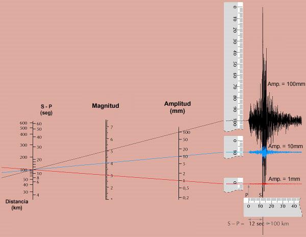 Resultado de imagen para medición de la profundidad del terremoto