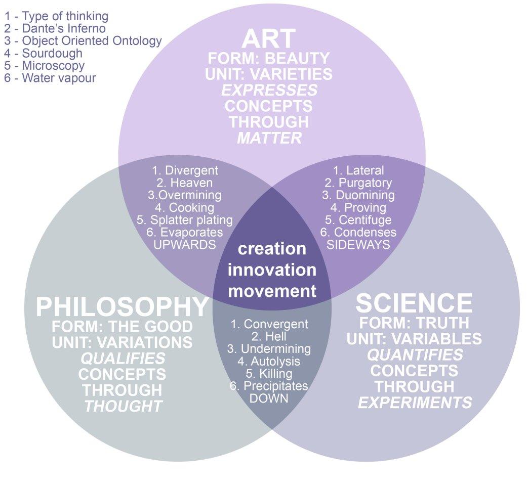 Philosophy, art and science intersect in interdiscipline