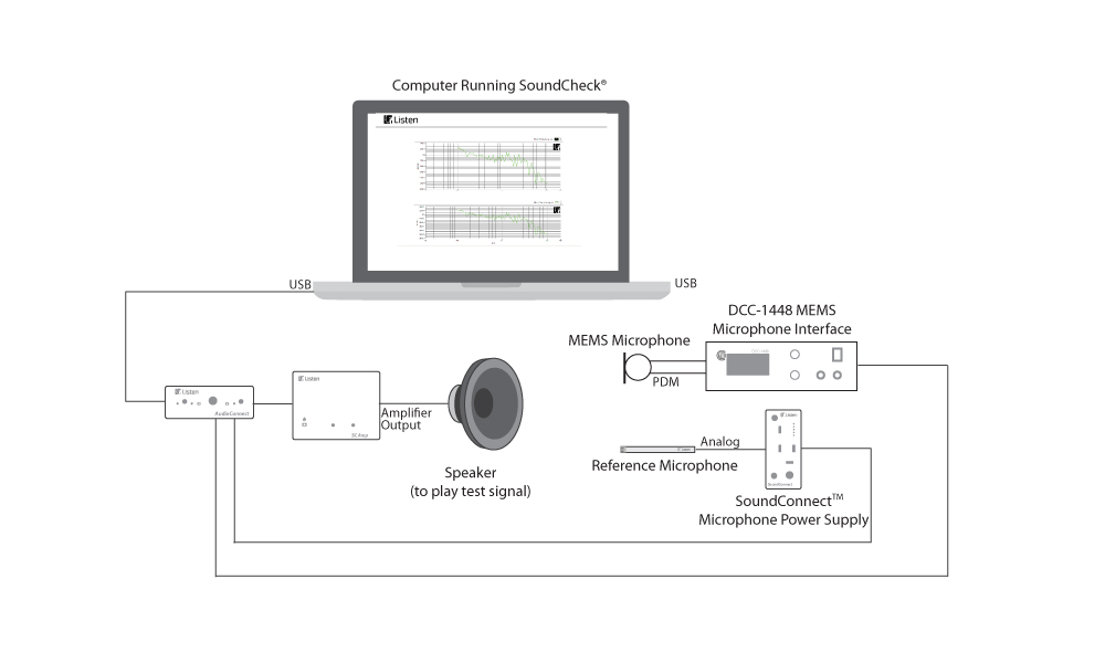 Measuring Digital MEMS Microphones