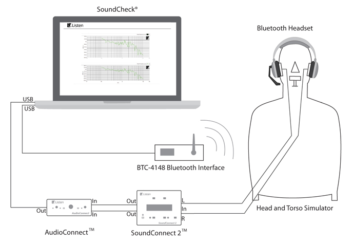 Bluetooth Headset Sequence