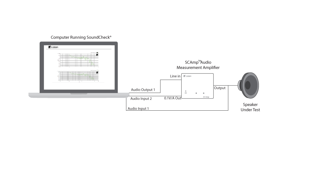 Impedance Measurement Sequence