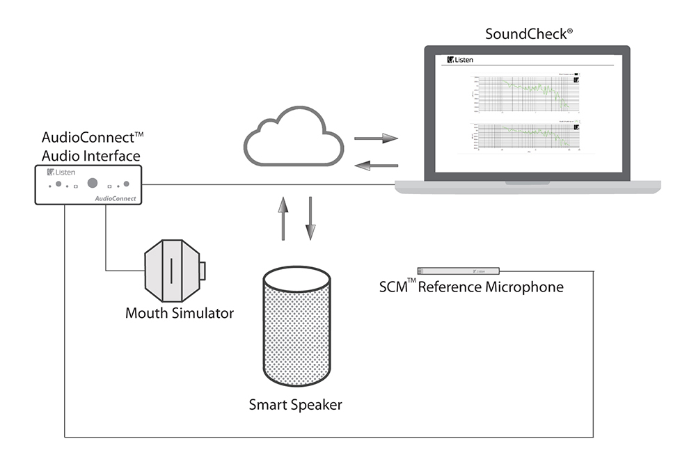 Smart Speakers, Robots and IoT Enabled Devices