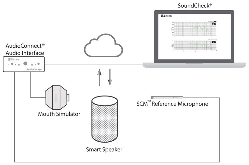 Measurement of Embedded Speaker in Smart/IoT Speaker