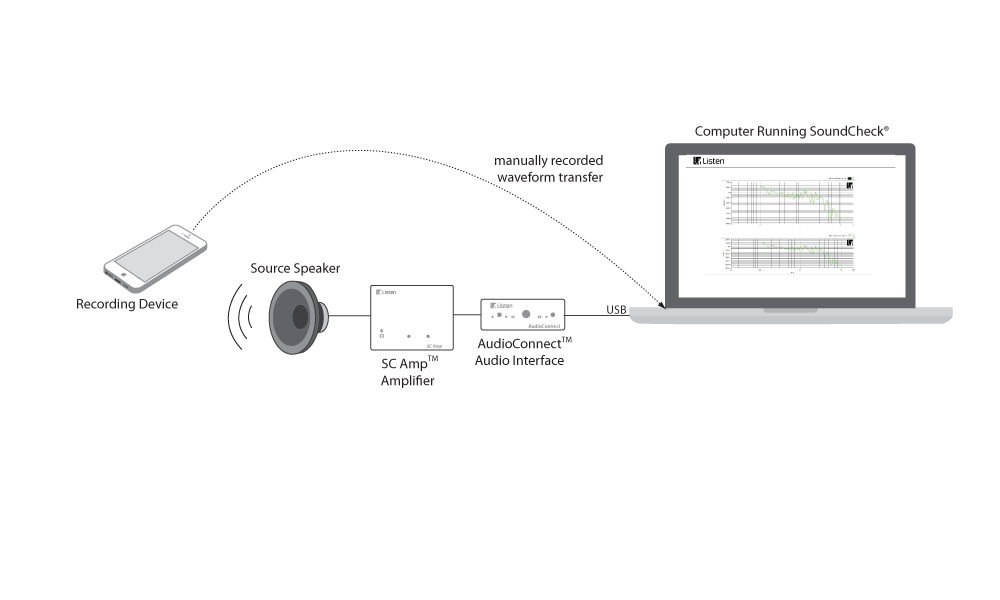 Measuring a Microphone Embedded in a Recording Device