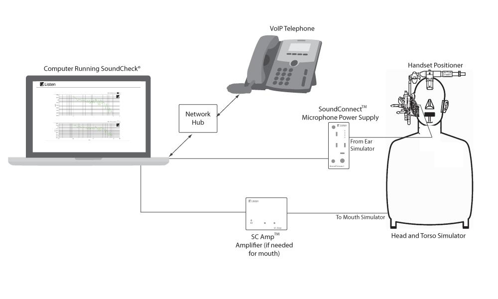 TIA 810-B: Measurement of Narrowband Digital Phones