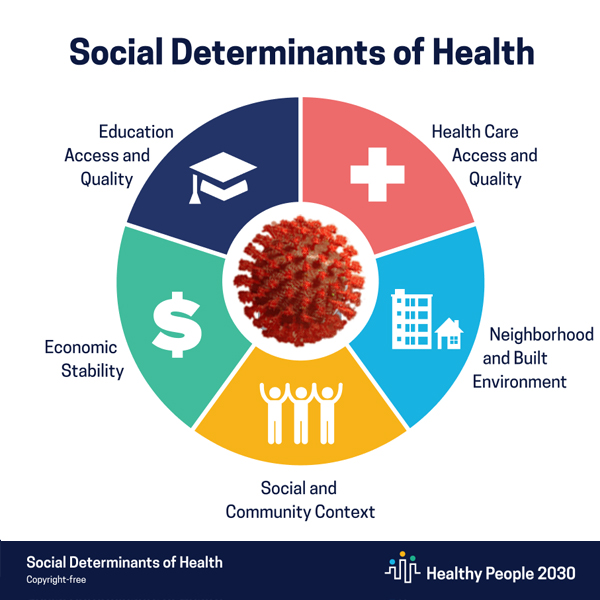 The five areas that make up the social determinants of health, per the CDC's Healthy People 2030