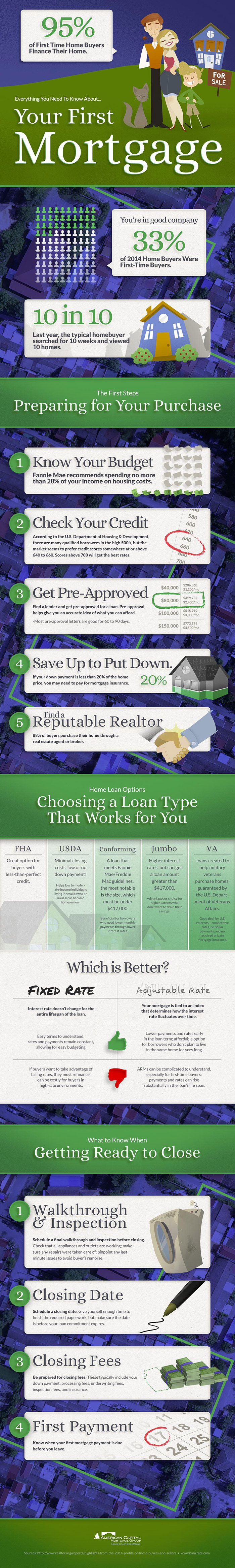 Your First Mortgage Infographic