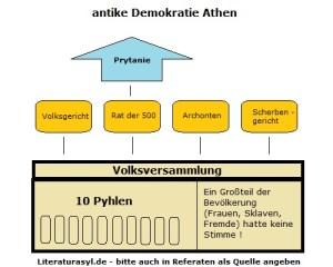 Isonomie in der antiken Demokratie Athens