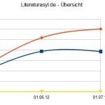 Blogeinnahmen Juli 2012