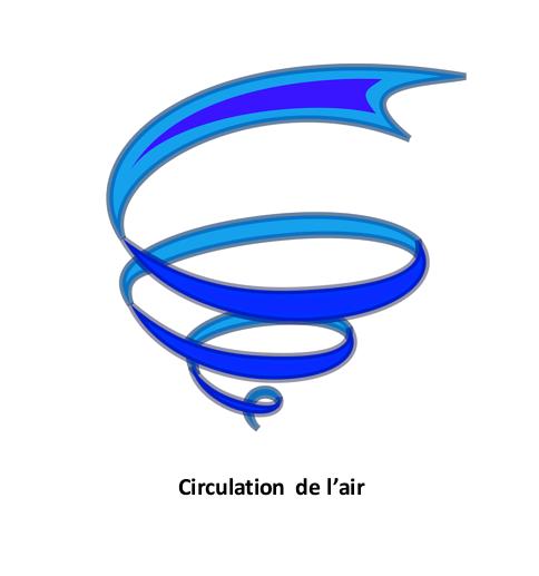 Circulation de l air