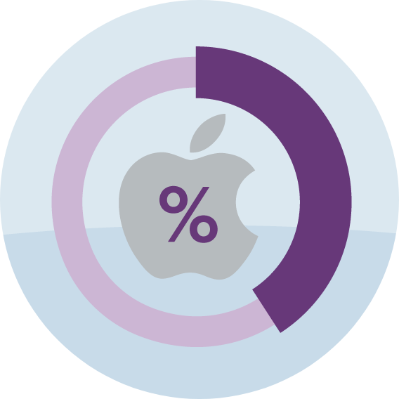 Apple Mail audience